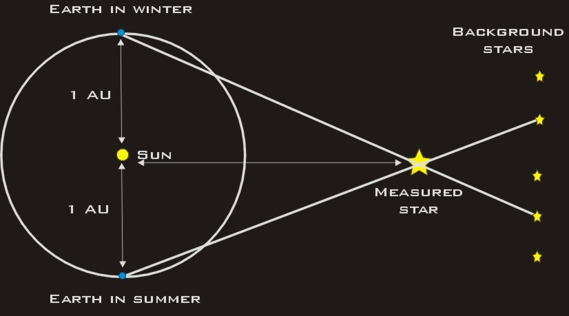 Astronomical Distances And Light Travel Time