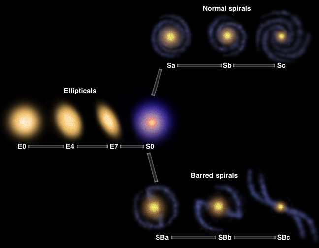 Types and Classification of Galaxies - Cornell Astronomy