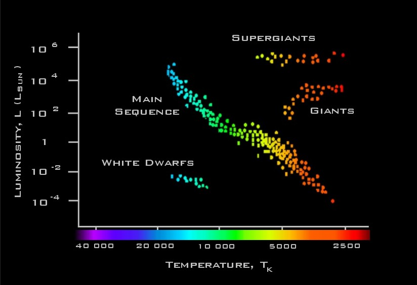 Faulkes telescope educational guide stars an overview the hertzsprung russell diagram ccuart Image collections